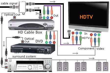 DVD disc on HDTV
