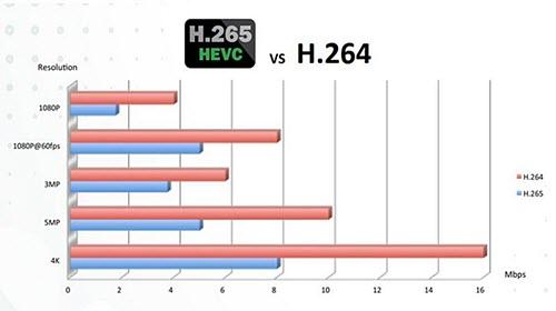 h.265-vs-h.264