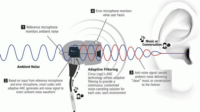 Hybrid-Noise-Noise-Canceling-ANC
