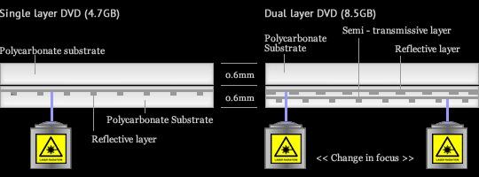 dual-layer-dvd-01