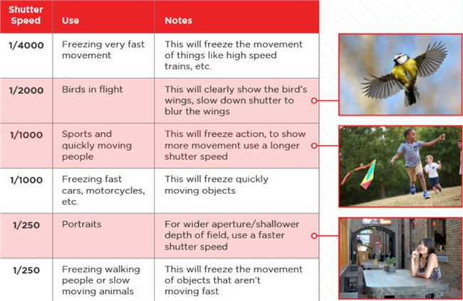 how-to-use-fast-slow-shutter-speed-in-photography-chart-19