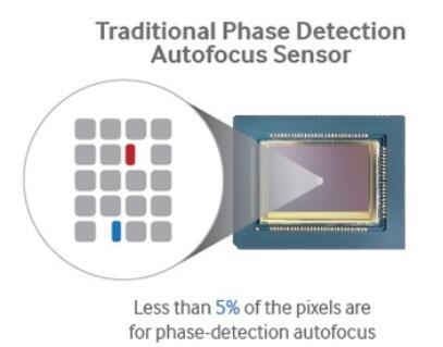Dual-pixel-autofocus-VS-PDAF-01