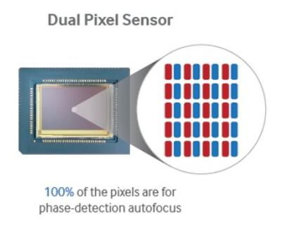 what-is-dual-pixel-autofocus-and-how-it-works-01