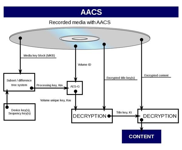 AACS2.0