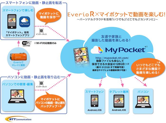 mypocket